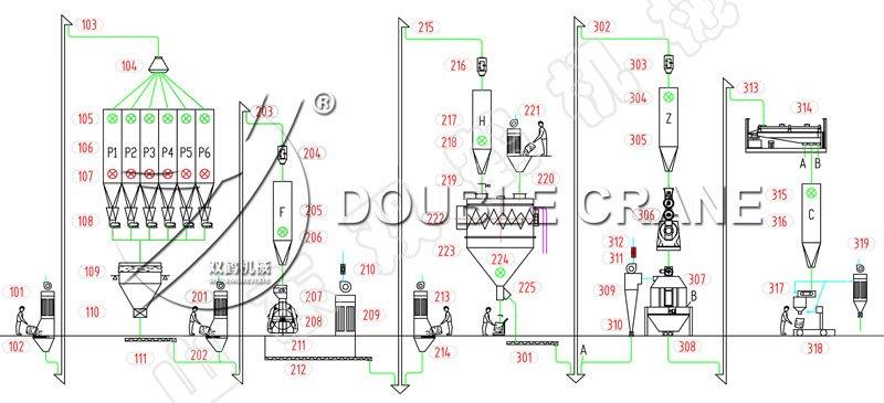 Diagrama de flujo de diseño de la planta de alimentación de ganado.