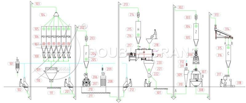 Схема расположения завода по производству кормов для птицы