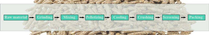 processus de production de granulés d'alimentation