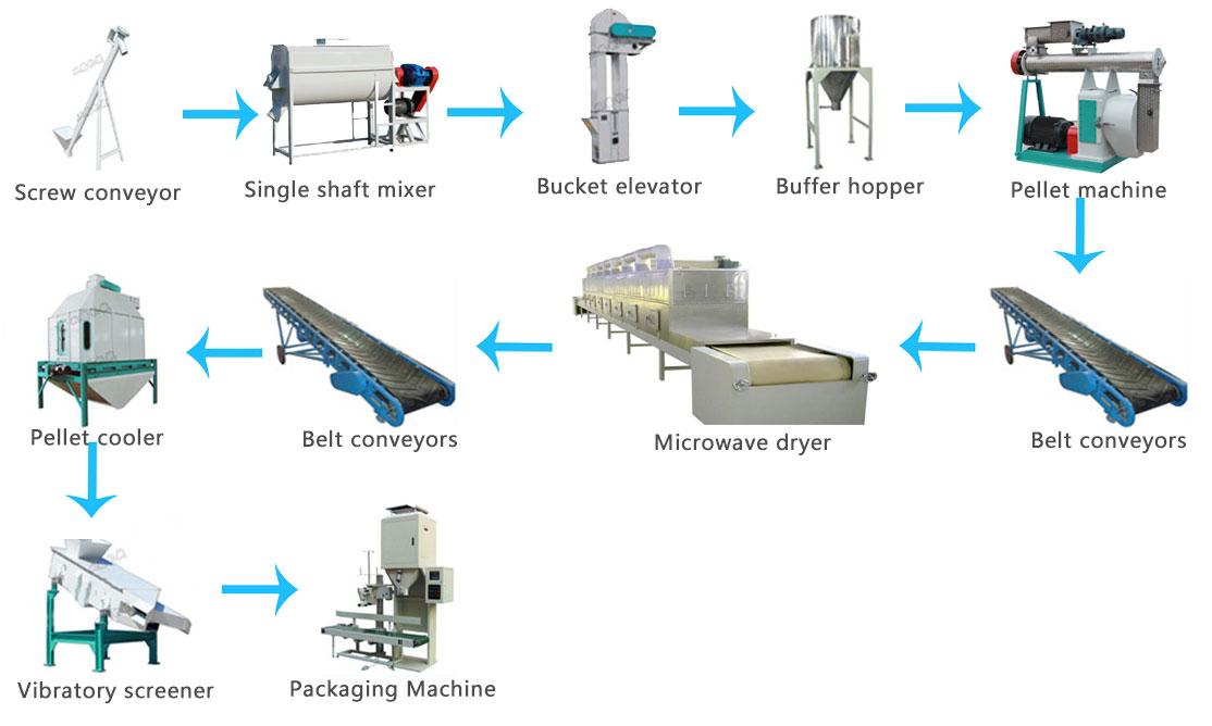 Cat litter manufacturing process