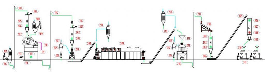 cat litter production line layout